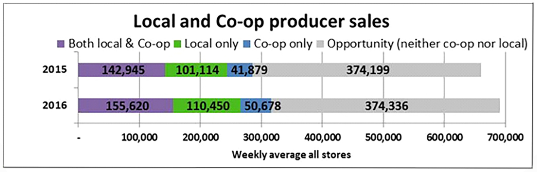 Local&coopPRODUCER_salesCHART