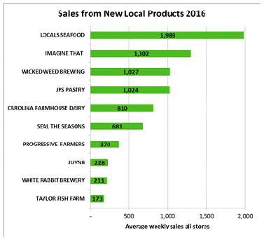 SalesFrom_NewLOCALproduce_CHART